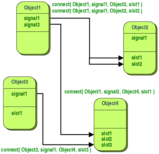 Qt 50 signals slots qts widgets have many pre defined slots but it is common practice to subclass widgets and add your own slots so that you can handle the signals that you ccuart Choice Image