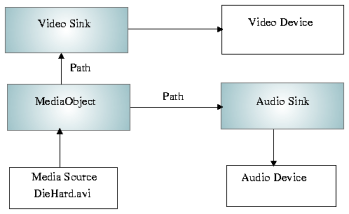 Qt 4 7: Phonon multimedia framework