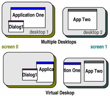 Managing Multiple Screens