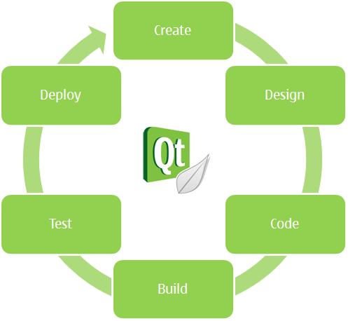 Qt Creator : Introducing Qt Creator