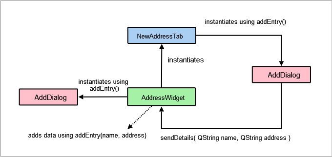 Qt 46 address book example adddialog class definition ccuart Choice Image