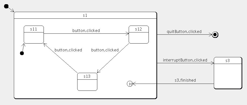 Qt 4 6: The State Machine Framework