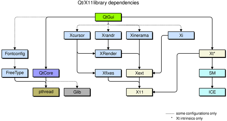 Qt for X11 Dependencies