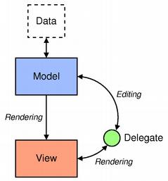 L?architecture modèle/vue