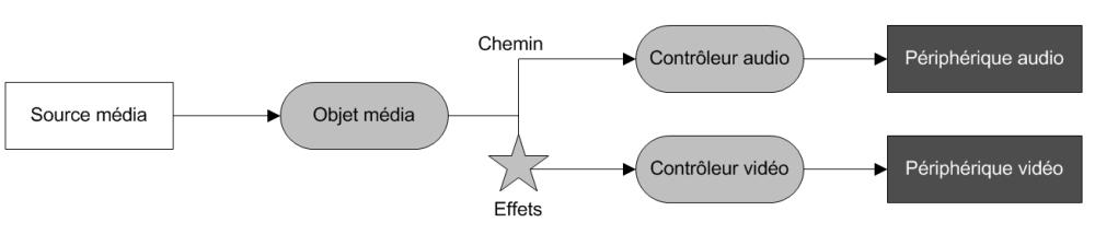 Relations entre les objets du framework Phonon